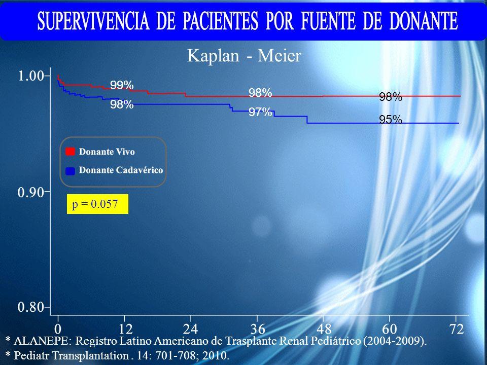 * ALANEPE: Registro Latino Americano de Trasplante Renal Pediátrico (2004-2009). * Pediatr Transplantation. 14: 701-708; 2010. 99% 98% 97% 95% Kaplan