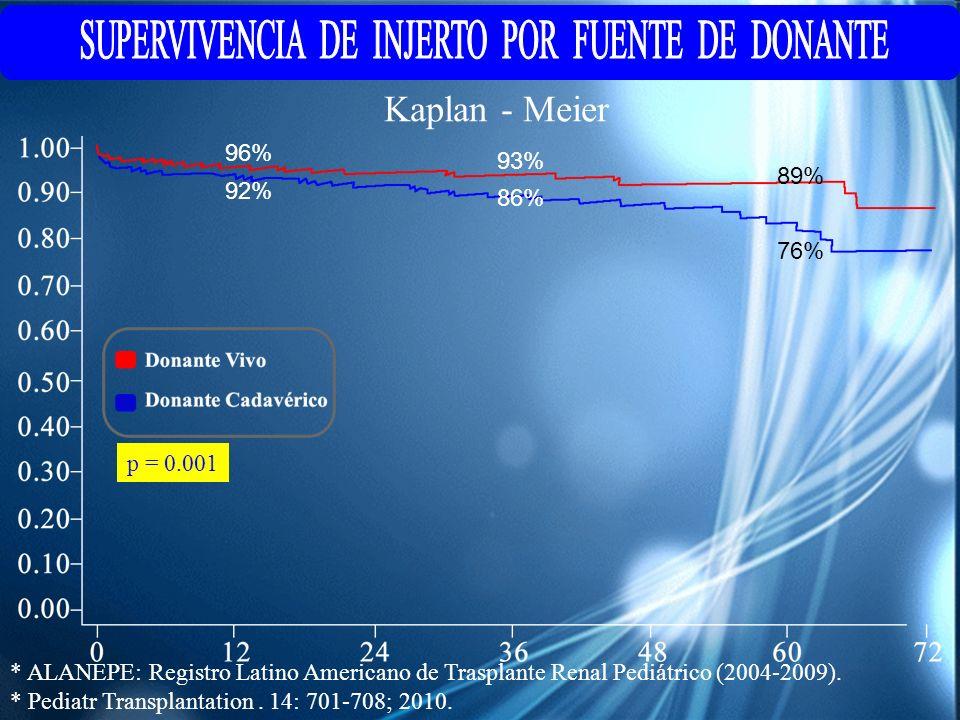 * ALANEPE: Registro Latino Americano de Trasplante Renal Pediátrico (2004-2009). * Pediatr Transplantation. 14: 701-708; 2010. Kaplan - Meier p = 0.00