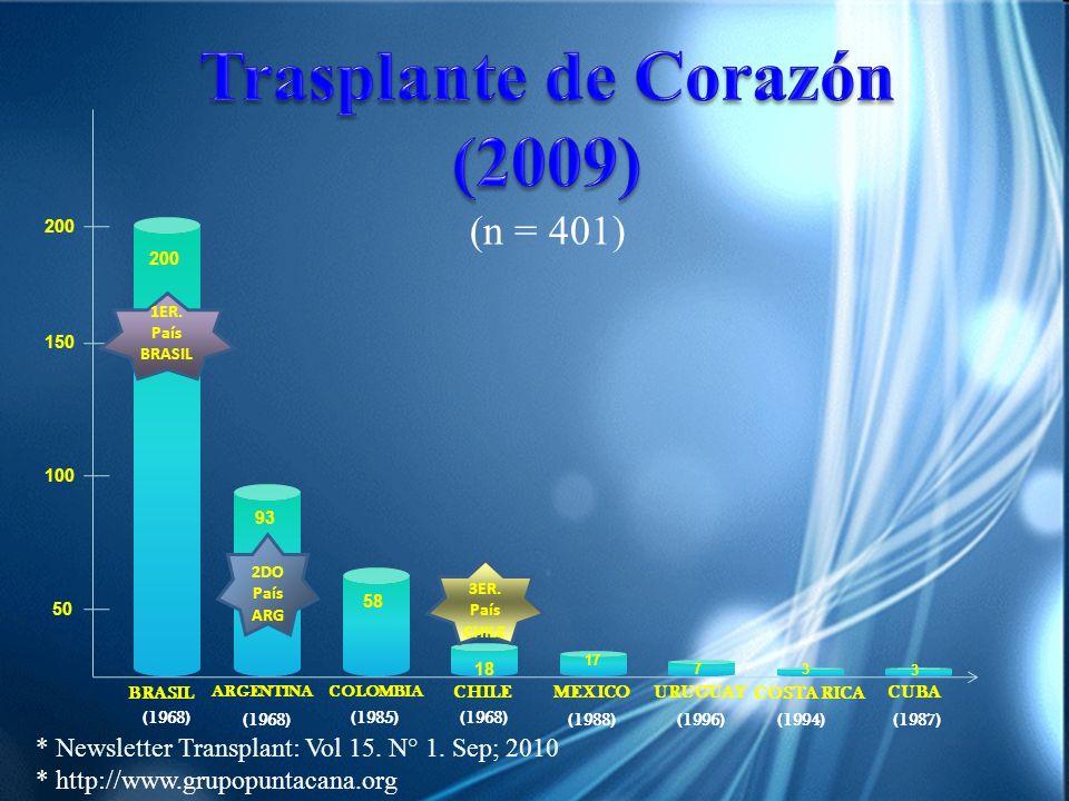 BRASIL (1968) 200 MEXICO ARGENTINACOLOMBIA CHILECUBA COSTA RICA URUGUAY 93 58 18 7 3 3 (1988) (1985) (1996) (1968) (1987) (1968) (1994) 50 100 150 200