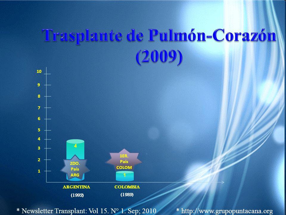 (1992) 1 (1989) 1 2 3 4 5 6 7 9 8 10 4 1ER. País COLOM 2DO. País ARG ARGENTINACOLOMBIA * Newsletter Transplant: Vol 15. N° 1. Sep; 2010 * http://www.g