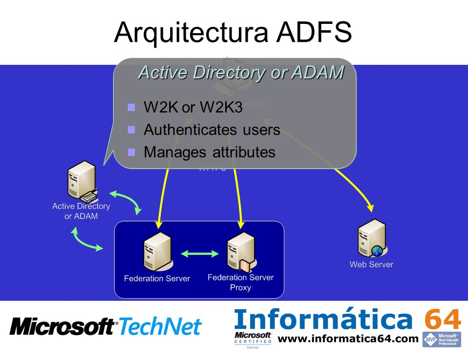 Active Directory or ADAM W2K or W2K3 Authenticates users Manages attributes Active Directory or ADAM W2K or W2K3 Authenticates users Manages attribute