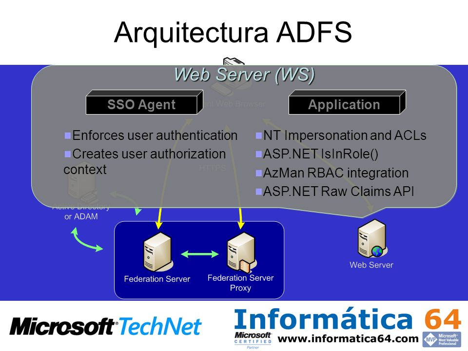 Arquitectura ADFS Web Server (WS) SSO Agent Application Enforces user authentication Creates user authorization context Enforces user authentication C