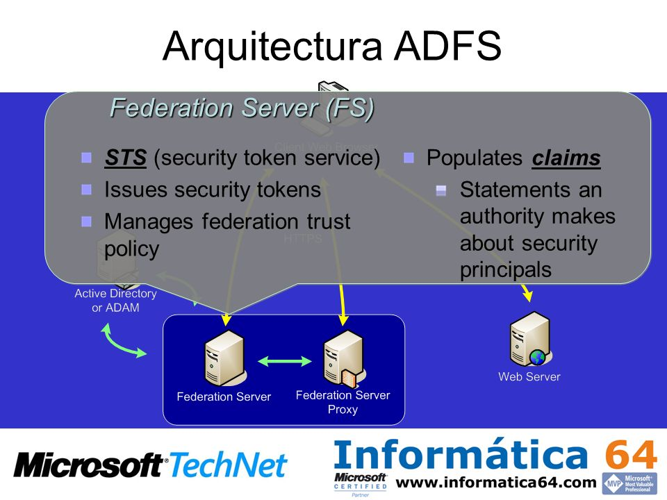 Arquitectura ADFS Federation Server (FS) STS (security token service) Issues security tokens Manages federation trust policy Federation Server (FS) ST