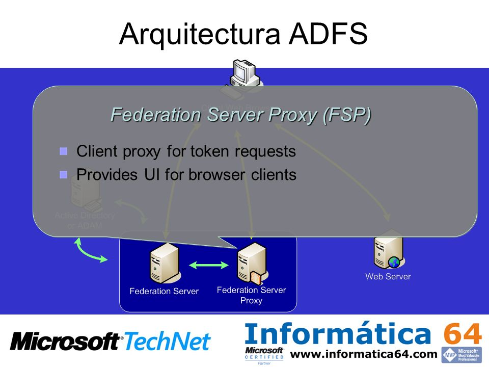 Arquitectura ADFS Federation Server Proxy (FSP) Client proxy for token requests Provides UI for browser clients Federation Server Proxy (FSP) Client p