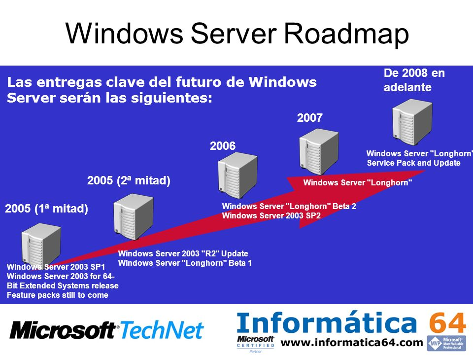 Windows Server Roadmap Las entregas clave del futuro de Windows Server serán las siguientes: 2005 (1ª mitad) 2006 2005 (2ª mitad) 2007 De 2008 en adel