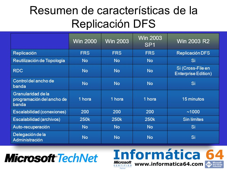 Resumen de características de la Replicación DFS Win 2000Win 2003 Win 2003 SP1 Win 2003 R2 ReplicaciónFRS Replicación DFS Reutilización de TopologíaNo