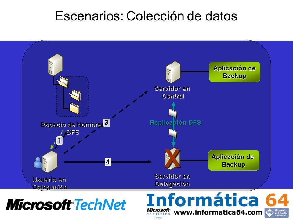 Escenarios: Colección de datos Usuario en Delegación Servidor en Central Espacio de Nombres DFS Replicación DFS Servidor en Delegación1 2 3X4 Aplicaci