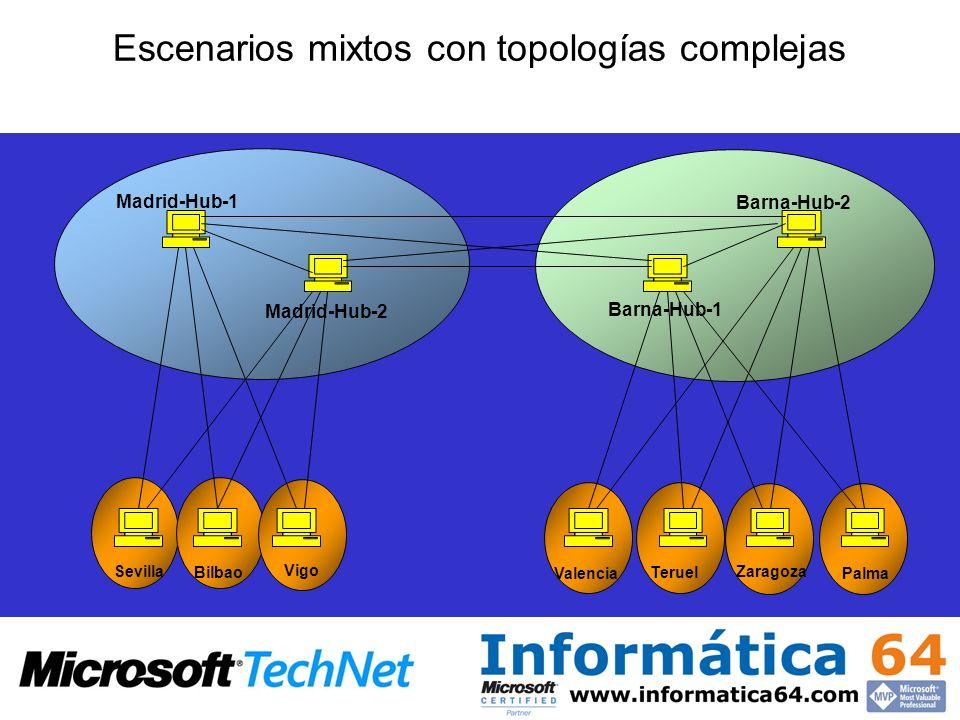 Escenarios mixtos con topologías complejas Madrid-Hub-1 Madrid-Hub-2 Barna-Hub-1 Barna-Hub-2 Sevilla Bilbao Vigo Valencia Teruel Palma Zaragoza
