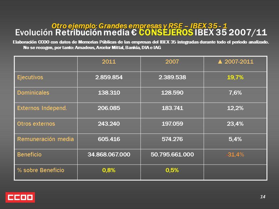 14 Otro ejemplo: Grandes empresas y RSE – IBEX 35 - 1 Evolución Retribución media CONSEJEROS IBEX 35 2007/11 Elaboración CCOO con datos de Memorias Públicas de las empresas del IBEX 35 integradas durante todo el periodo analizado.