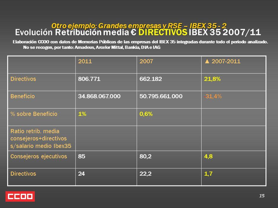 15 Otro ejemplo: Grandes empresas y RSE – IBEX 35 - 2 Evolución Retribución media DIRECTIVOS IBEX 35 2007/11 Elaboración CCOO con datos de Memorias Públicas de las empresas del IBEX 35 integradas durante todo el periodo analizado.