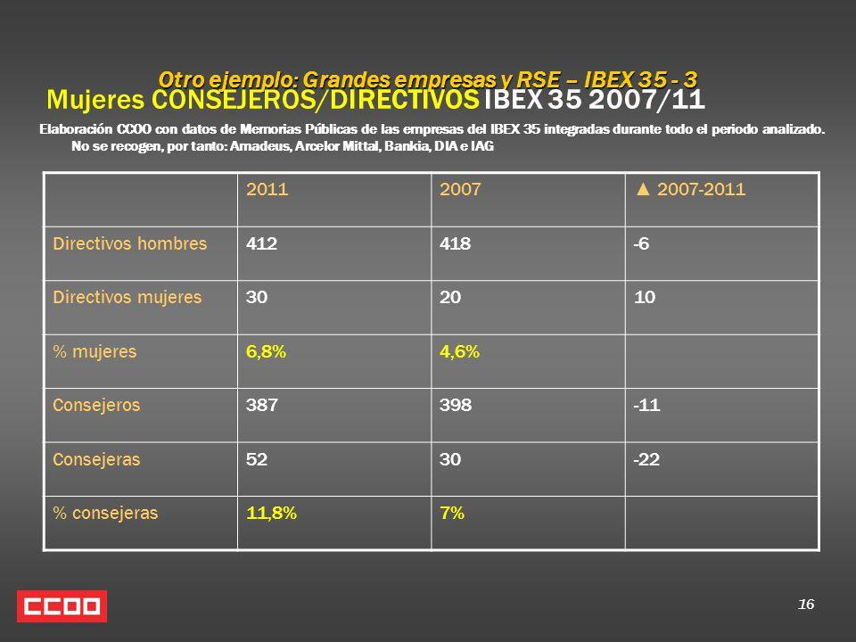 16 Otro ejemplo: Grandes empresas y RSE – IBEX 35 - 3 Mujeres CONSEJEROS/DIRECTIVOS IBEX 35 2007/11 Elaboración CCOO con datos de Memorias Públicas de las empresas del IBEX 35 integradas durante todo el periodo analizado.