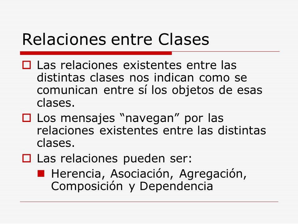 Relaciones entre Clases Las relaciones existentes entre las distintas clases nos indican como se comunican entre sí los objetos de esas clases. Los me