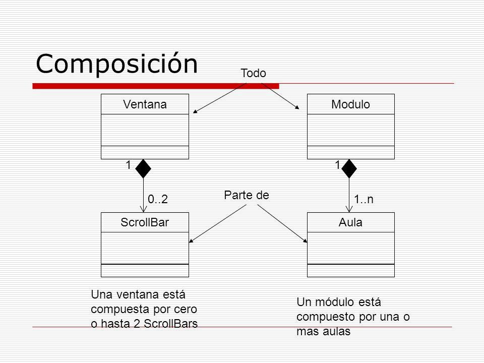 Composición VentanaModulo 0..2 ScrollBarAula Una ventana está compuesta por cero o hasta 2 ScrollBars 1..n Un módulo está compuesto por una o mas aula