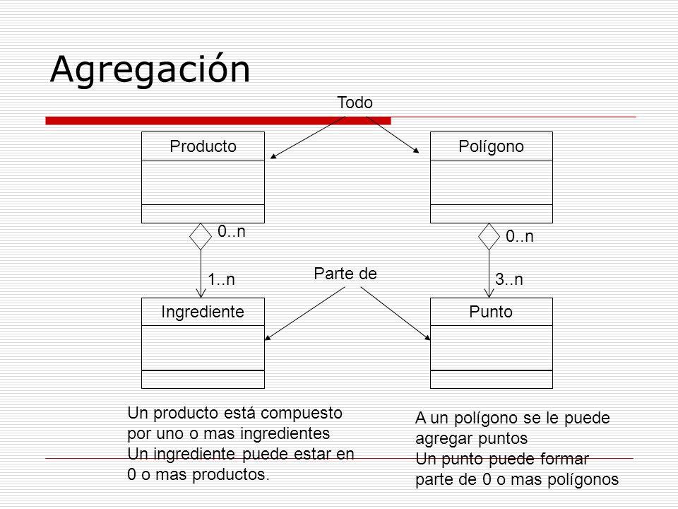 Agregación ProductoPolígono 1..n IngredientePunto Un producto está compuesto por uno o mas ingredientes Un ingrediente puede estar en 0 o mas producto