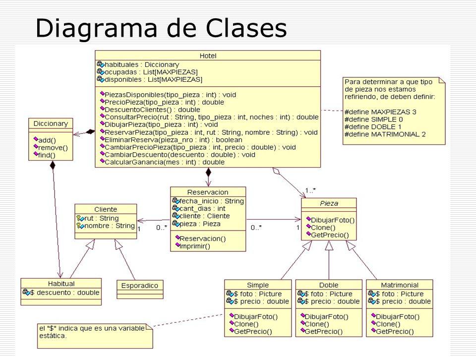 Elementos de un Diagrama de Clases Clases Atributos, Métodos Objetos Relaciones Herencia Composición, Agregación Asociación y Uso