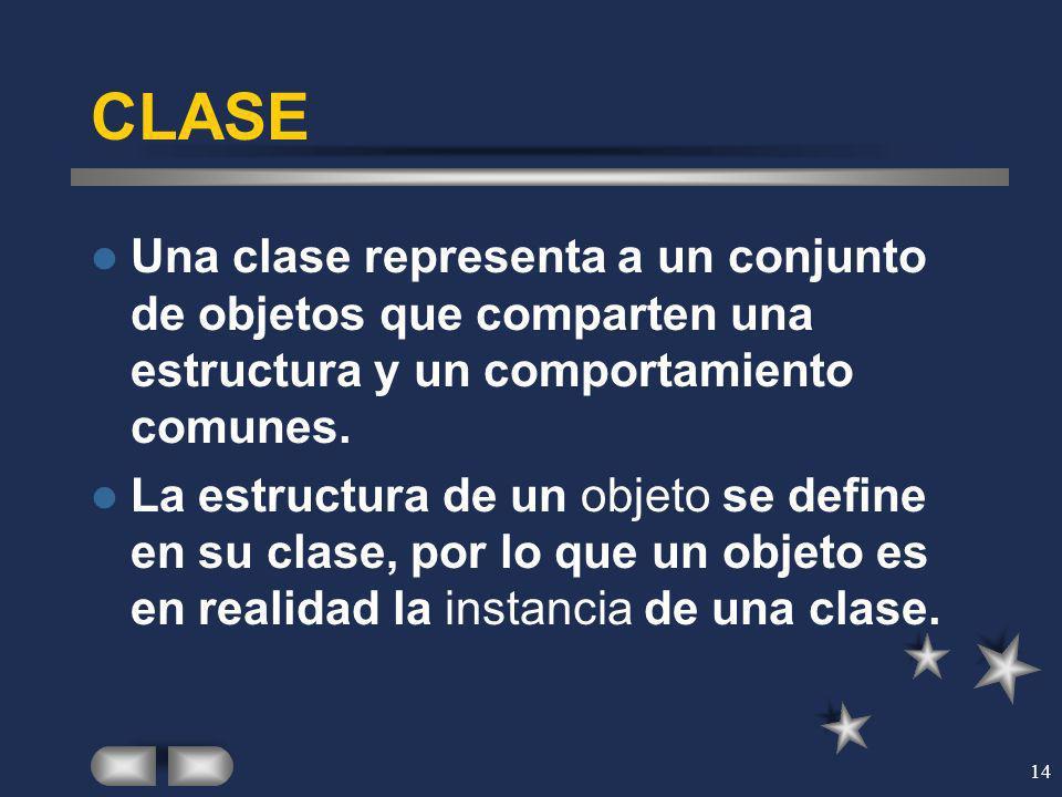 14 CLASE Una clase representa a un conjunto de objetos que comparten una estructura y un comportamiento comunes. La estructura de un objeto se define