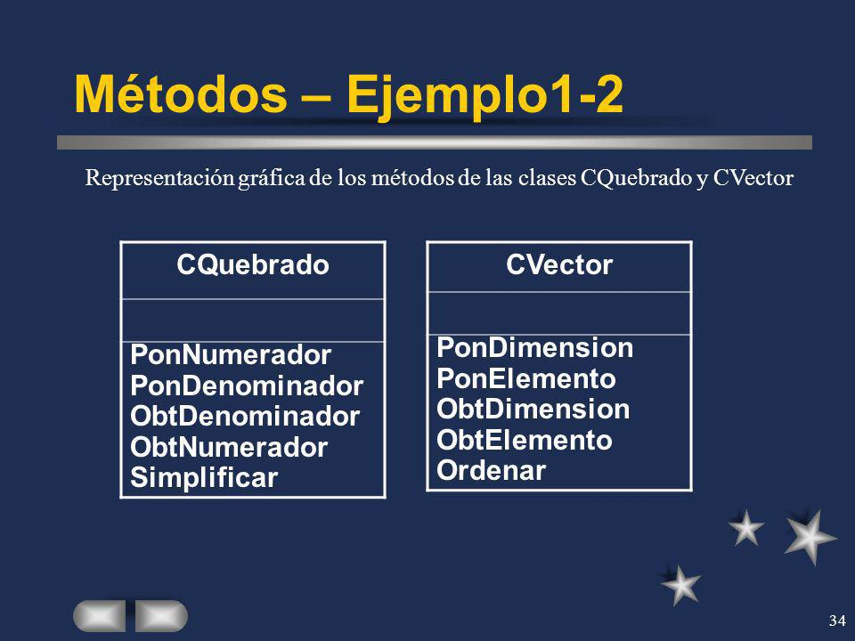34 Métodos – Ejemplo1-2 CQuebrado PonNumerador PonDenominador ObtDenominador ObtNumerador Simplificar CVector PonDimension PonElemento ObtDimension Ob
