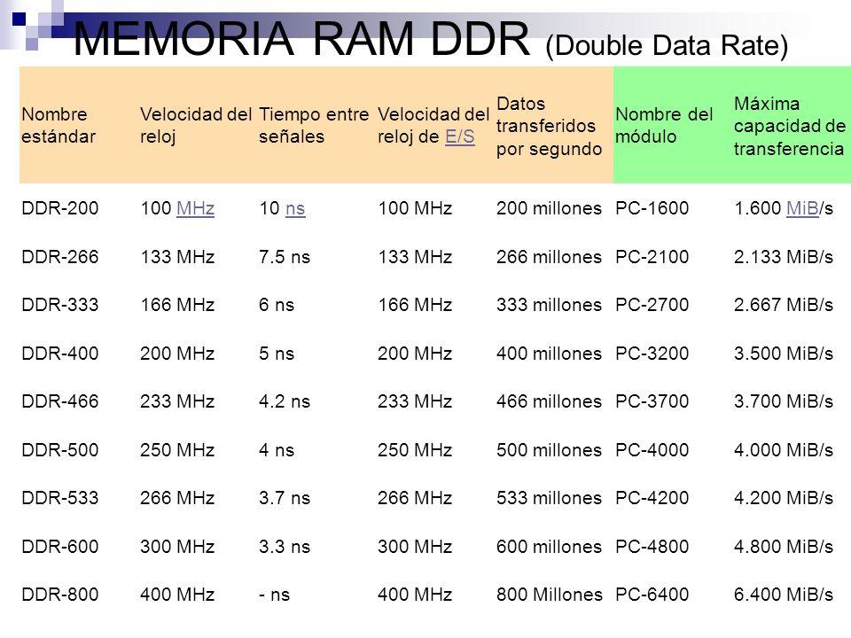 MEMORIA RAM DDR (Double Data Rate) Nombre estándar Velocidad del reloj Tiempo entre señales Velocidad del reloj de E/SE/S Datos transferidos por segun