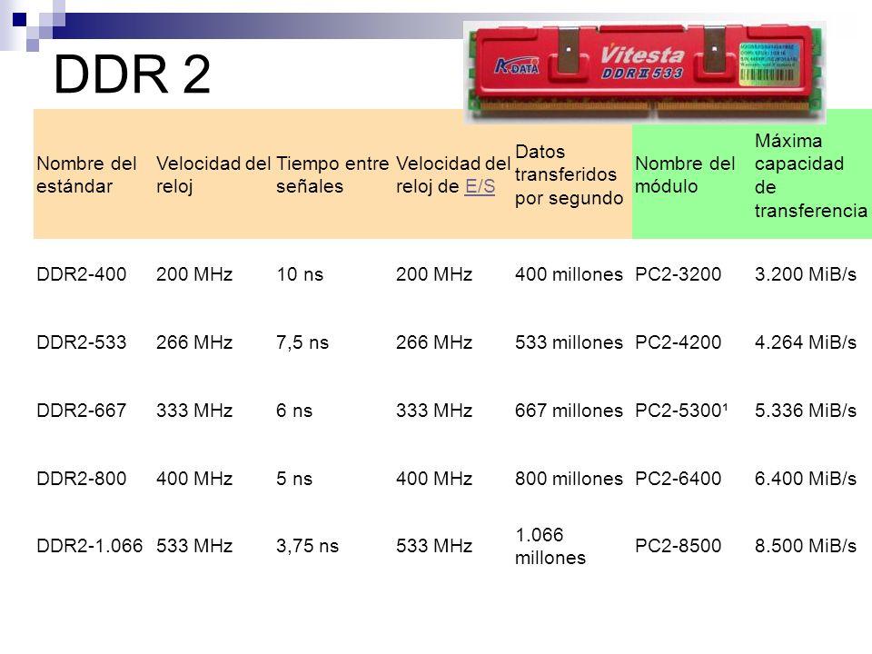 DDR 2 Nombre del estándar Velocidad del reloj Tiempo entre señales Velocidad del reloj de E/SE/S Datos transferidos por segundo Nombre del módulo Máxi