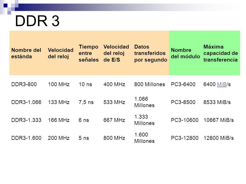 DDR 3 Nombre del estánda Velocidad del reloj Tiempo entre señales Velocidad del reloj de E/S Datos transferidos por segundo Nombre del módulo Máxima c