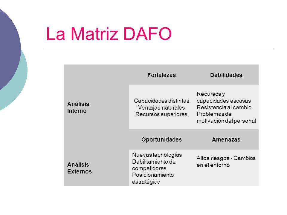 La Matriz DAFO FortalezasDebilidades Análisis Interno Capacidades distintas Ventajas naturales Recursos superiores Recursos y capacidades escasas Resi