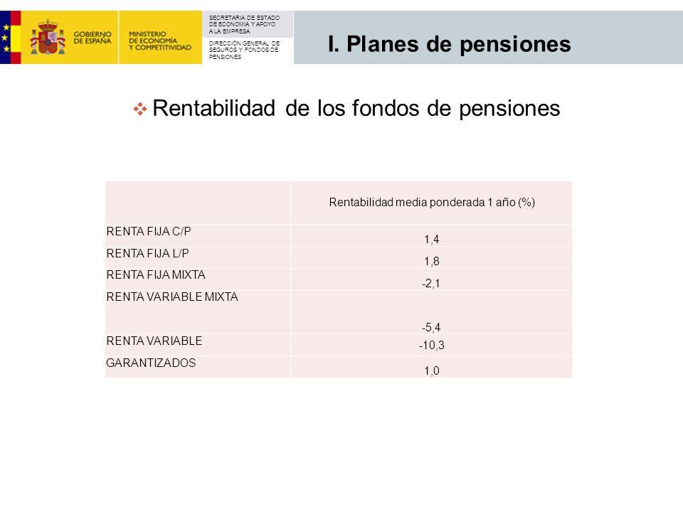 SECRETARIA DE ESTADO DE ECONOMIA Y APOYO A LA EMPRESA DIRECCIÓN GENERAL DE SEGUROS Y FONDOS DE PENSIONES Rentabilidad de los fondos de pensiones I. Pl