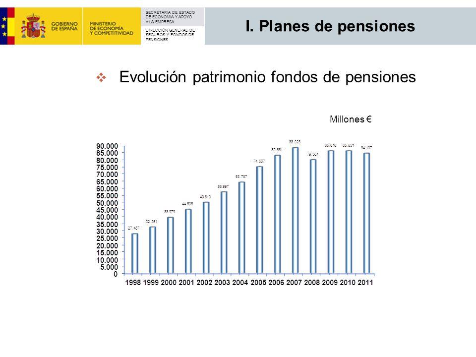 SECRETARIA DE ESTADO DE ECONOMIA Y APOYO A LA EMPRESA DIRECCIÓN GENERAL DE SEGUROS Y FONDOS DE PENSIONES Evolución patrimonio fondos de pensiones Mill