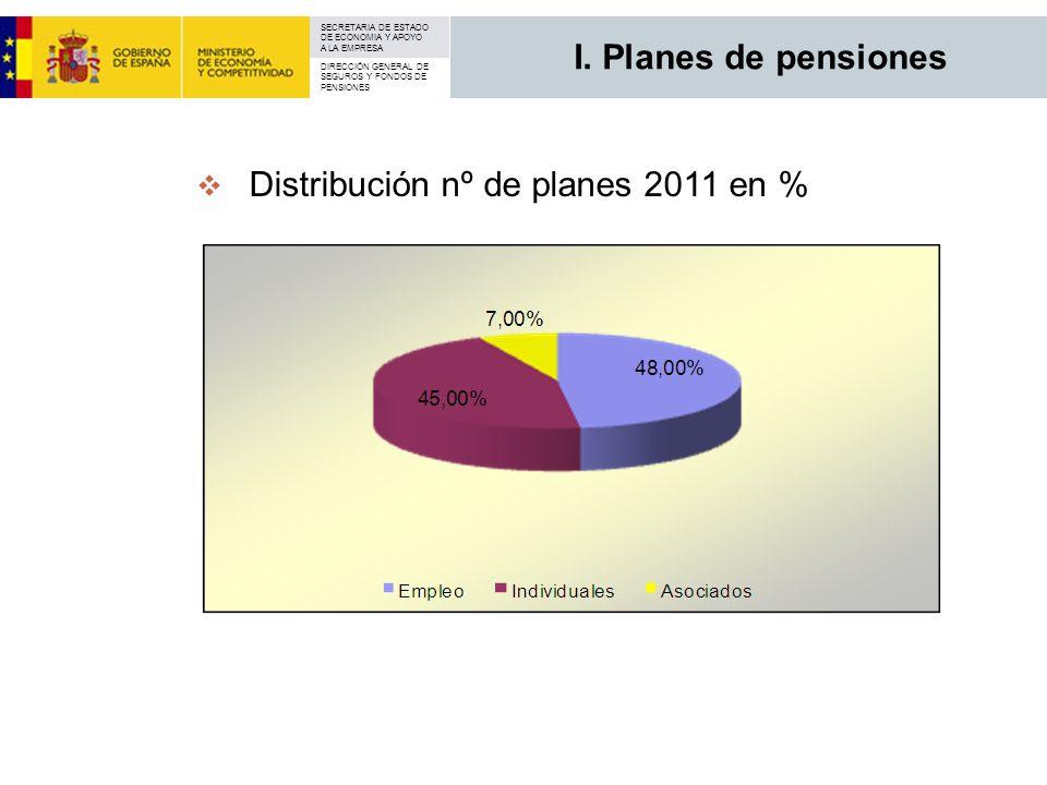SECRETARIA DE ESTADO DE ECONOMIA Y APOYO A LA EMPRESA DIRECCIÓN GENERAL DE SEGUROS Y FONDOS DE PENSIONES Distribución nº de planes 2011 en % I. Planes