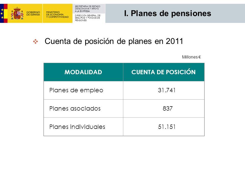 SECRETARIA DE ESTADO DE ECONOMIA Y APOYO A LA EMPRESA DIRECCIÓN GENERAL DE SEGUROS Y FONDOS DE PENSIONES Cuenta de posición de planes en 2011 MODALIDA