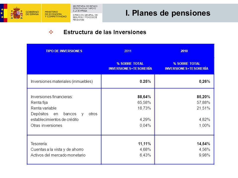 SECRETARIA DE ESTADO DE ECONOMIA Y APOYO A LA EMPRESA DIRECCIÓN GENERAL DE SEGUROS Y FONDOS DE PENSIONES TIPO DE INVERSIONES20112010 % SOBRE TOTAL INV