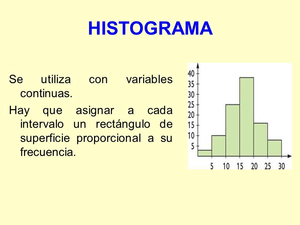 HISTOGRAMA Se utiliza con variables continuas. Hay que asignar a cada intervalo un rectángulo de superficie proporcional a su frecuencia.