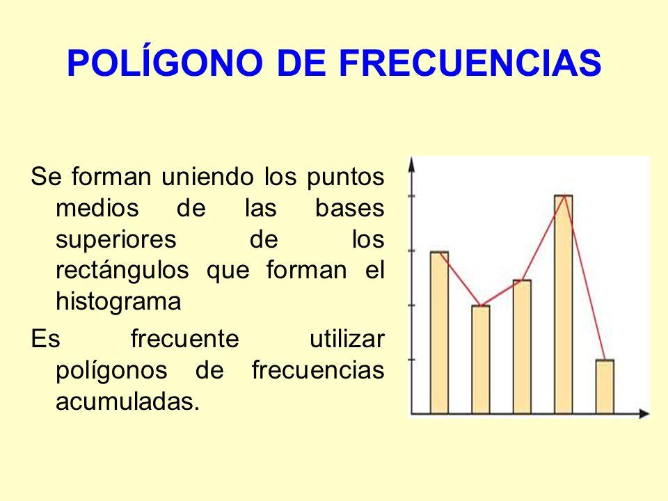 POLÍGONO DE FRECUENCIAS Se forman uniendo los puntos medios de las bases superiores de los rectángulos que forman el histograma Es frecuente utilizar