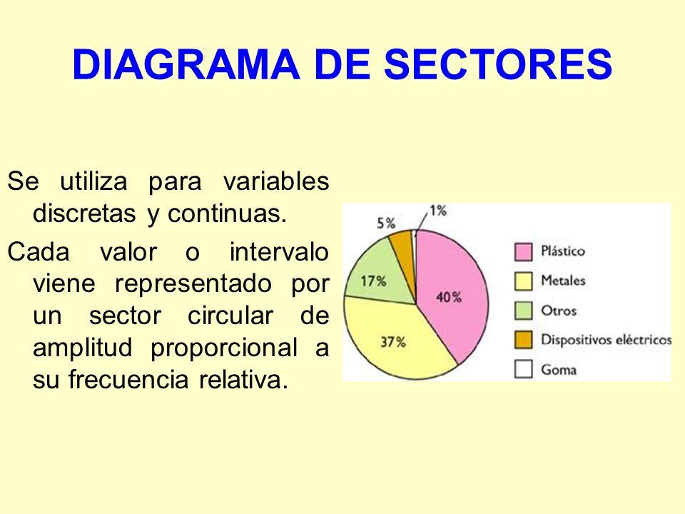 DIAGRAMA DE SECTORES Se utiliza para variables discretas y continuas. Cada valor o intervalo viene representado por un sector circular de amplitud pro