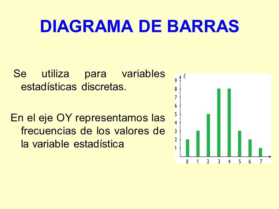 DIAGRAMA DE BARRAS Se utiliza para variables estadísticas discretas. En el eje OY representamos las frecuencias de los valores de la variable estadíst
