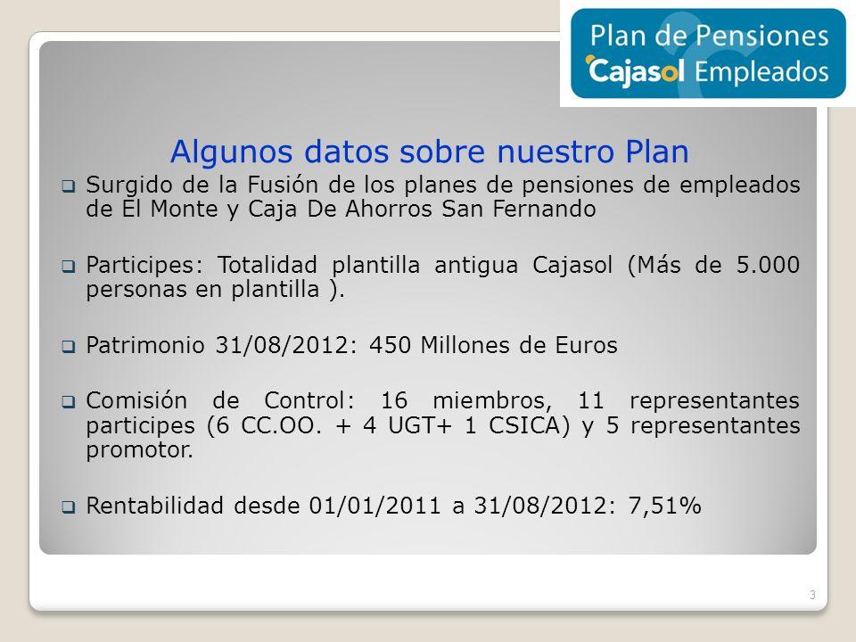 Algunos datos sobre nuestro Plan Surgido de la Fusión de los planes de pensiones de empleados de El Monte y Caja De Ahorros San Fernando Participes: T