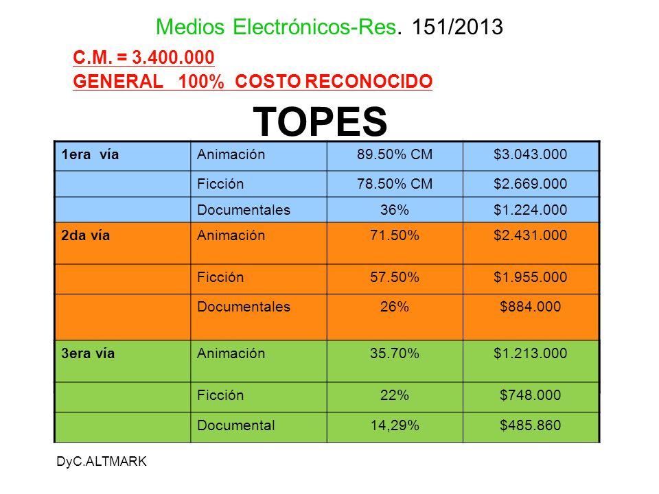 DyC.ALTMARK Medios Electrónicos-Res. 151/2013 C.M. = 3.400.000 GENERAL 100% COSTO RECONOCIDO TOPES 1era víaAnimación89.50% CM$3.043.000 Ficción78.50%