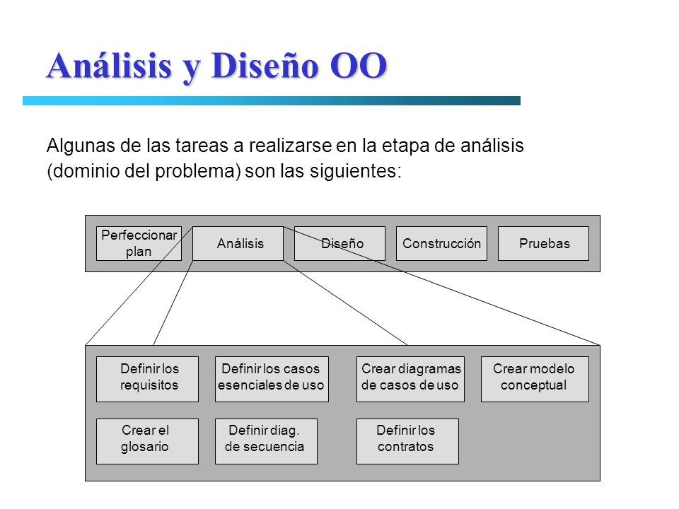 Análisis y Diseño OO Perfeccionar plan Análisis Diseño Construcción Pruebas Definir los requisitos Definir los casos esenciales de uso Crear diagramas