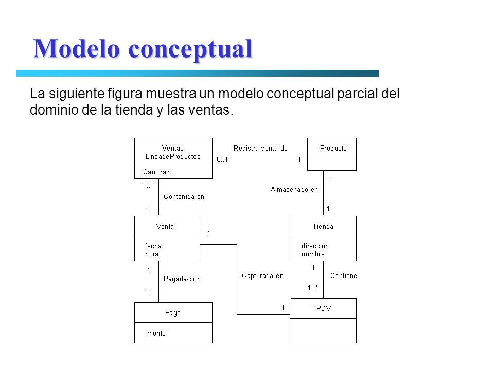 La siguiente figura muestra un modelo conceptual parcial del dominio de la tienda y las ventas. Modelo conceptual