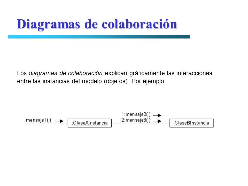 Diagramas de colaboración Los diagramas de colaboración explican gráficamente las interacciones entre las instancias del modelo (objetos). Por ejemplo