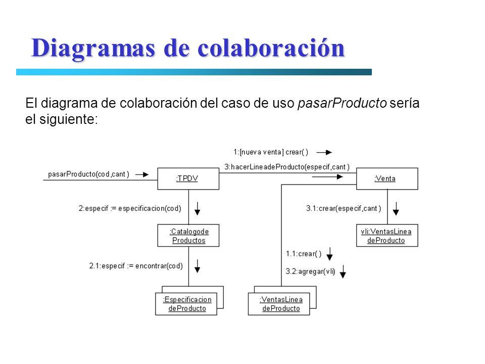 El diagrama de colaboración del caso de uso pasarProducto sería el siguiente: Diagramas de colaboración