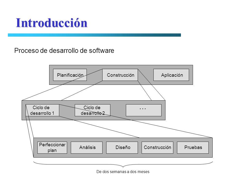 Introducción Proceso de desarrollo de software Planificación Construcción Aplicación Ciclo de Ciclo de... desarrollo 1 desarrollo 2 Perfeccionar plan