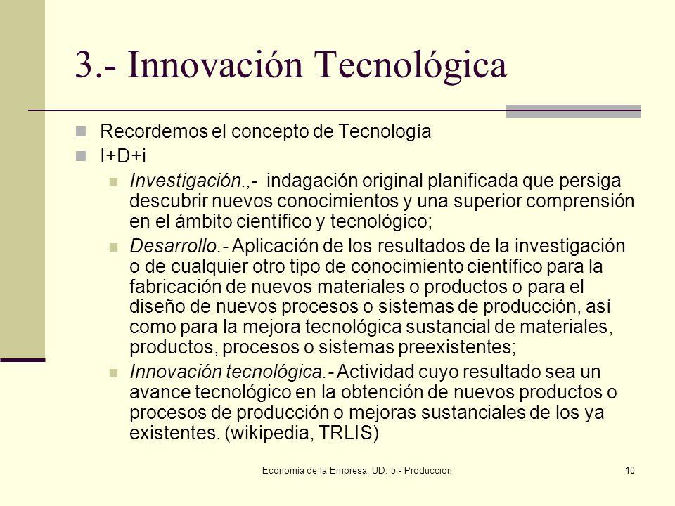 Economía de la Empresa. UD. 5.- Producción10 3.- Innovación Tecnológica Recordemos el concepto de Tecnología I+D+i Investigación.,- indagación origina