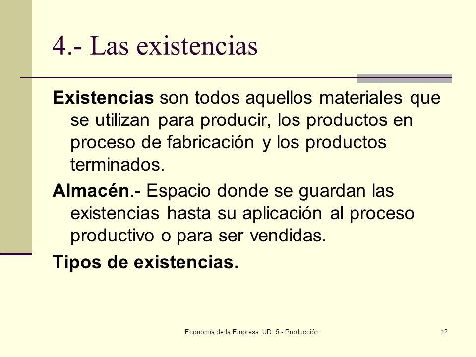 Economía de la Empresa. UD. 5.- Producción12 4.- Las existencias Existencias son todos aquellos materiales que se utilizan para producir, los producto