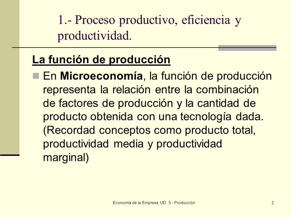 Economía de la Empresa. UD. 5.- Producción2 1.- Proceso productivo, eficiencia y productividad. La función de producción En Microeconomía, la función