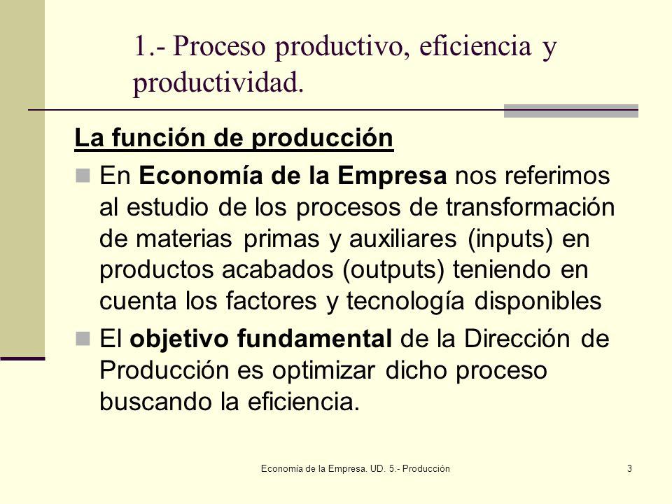 Economía de la Empresa. UD. 5.- Producción3 1.- Proceso productivo, eficiencia y productividad. La función de producción En Economía de la Empresa nos