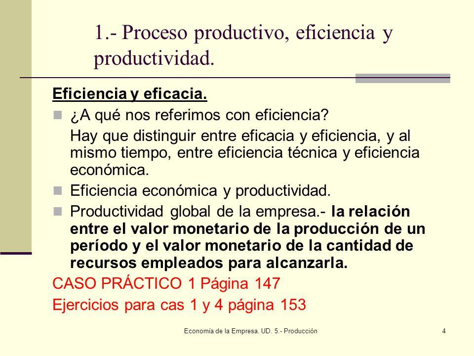 Economía de la Empresa. UD. 5.- Producción4 1.- Proceso productivo, eficiencia y productividad. Eficiencia y eficacia. ¿A qué nos referimos con eficie