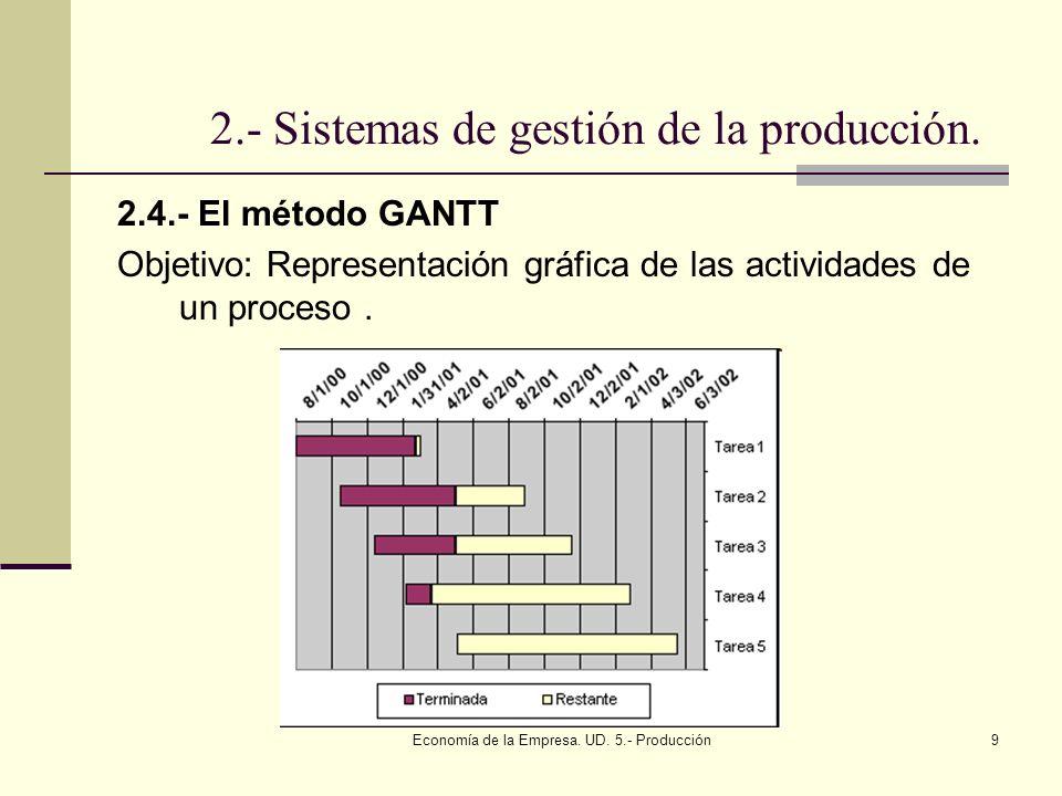 Economía de la Empresa. UD. 5.- Producción9 2.- Sistemas de gestión de la producción. 2.4.- El método GANTT Objetivo: Representación gráfica de las ac