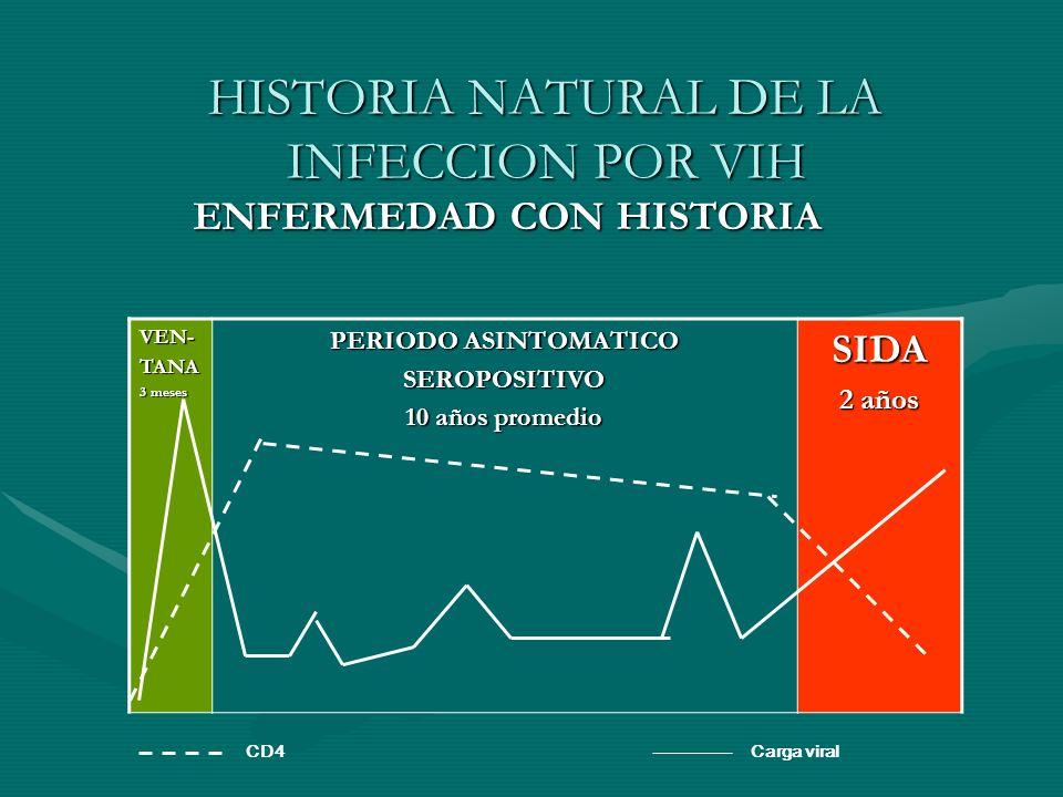 ENFERMEDAD CON HISTORIA ENFERMEDAD CON HISTORIA VEN-TANA 3 meses PERIODO ASINTOMATICO SEROPOSITIVO 10 años promedio SIDA 2 años CD4Carga viral