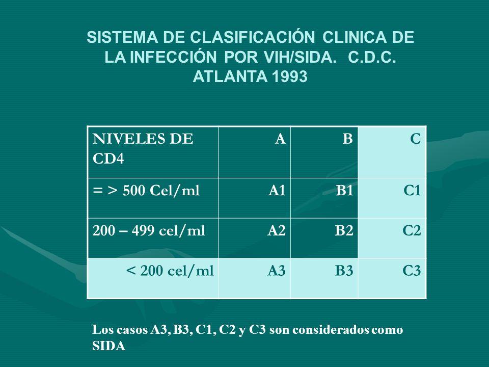 NIVELES DE CD4 ABC = > 500 Cel/mlA1B1C1 200 – 499 cel/mlA2B2C2 < 200 cel/mlA3B3C3 SISTEMA DE CLASIFICACIÓN CLINICA DE LA INFECCIÓN POR VIH/SIDA. C.D.C