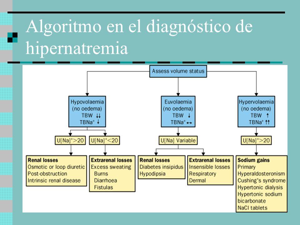 Algoritmo en el diagnóstico de hipernatremia